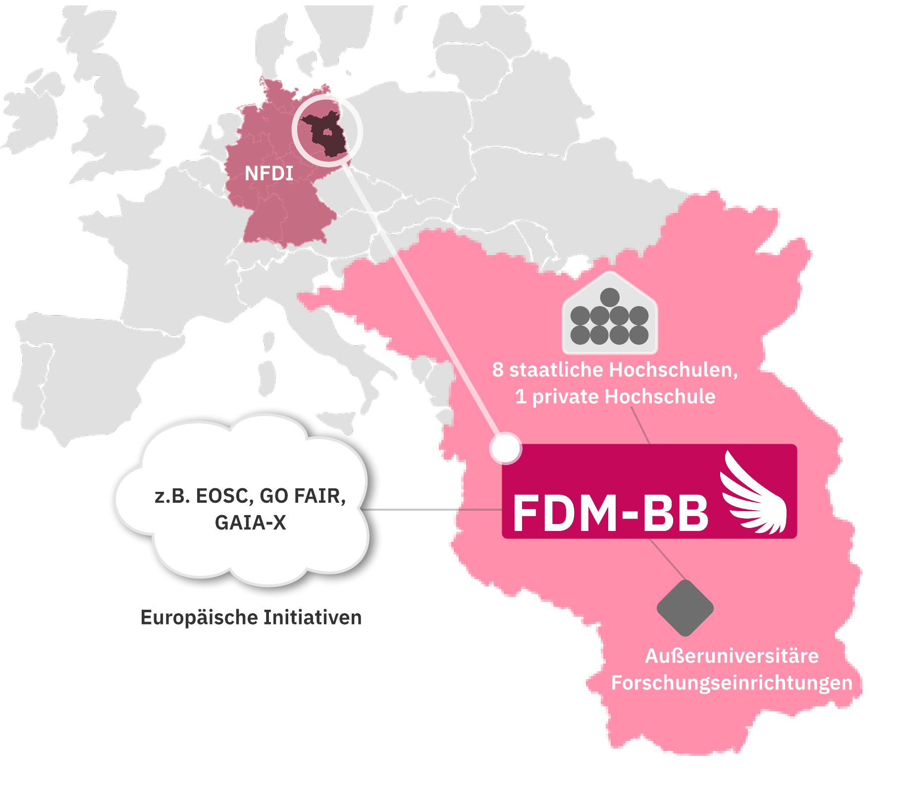Grafik: Forschungsdatenmanagement in Brandenburg